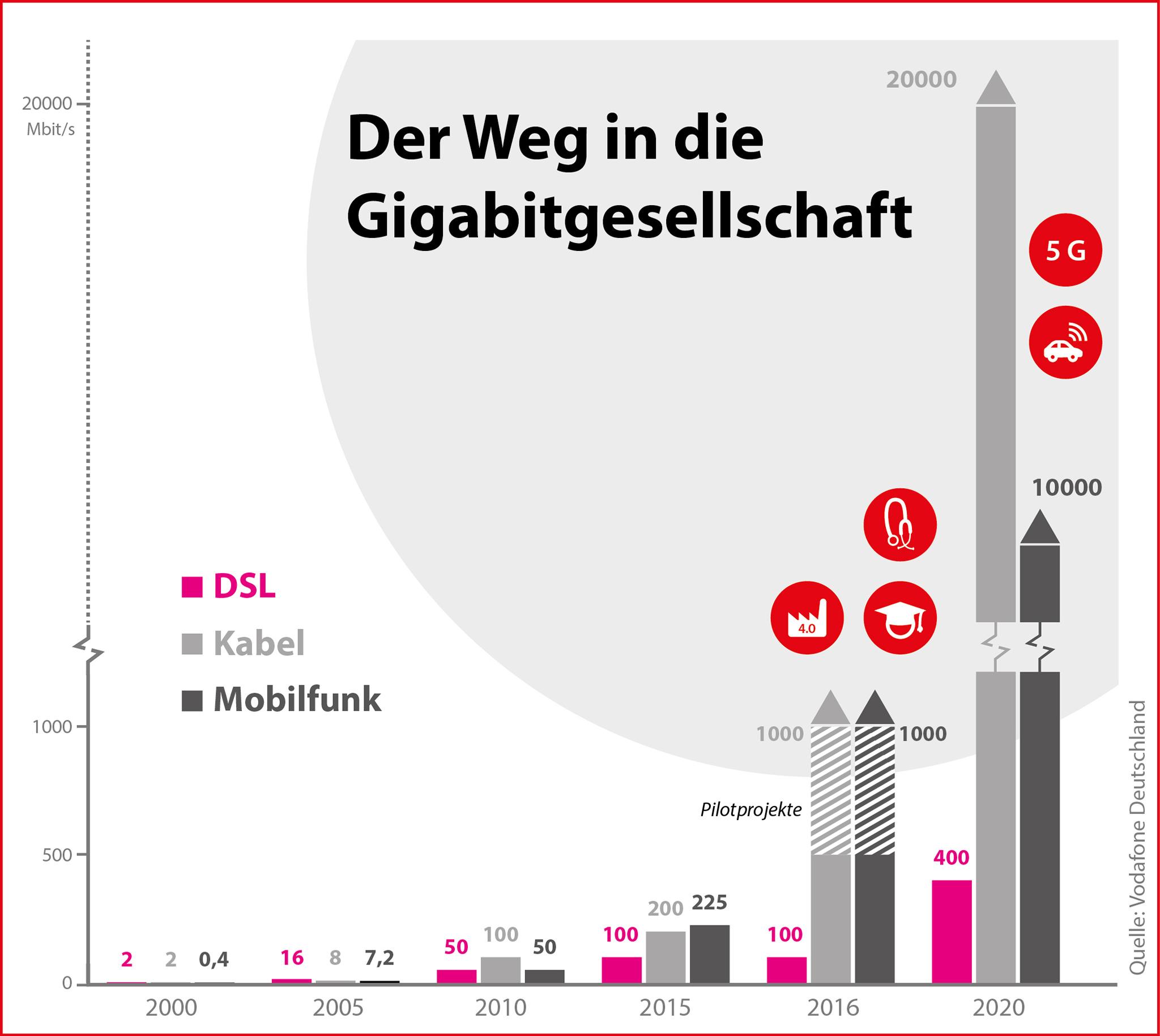Der Weg in die Gigabitgesellschaft