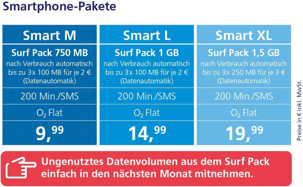 Smartphone-Pakete