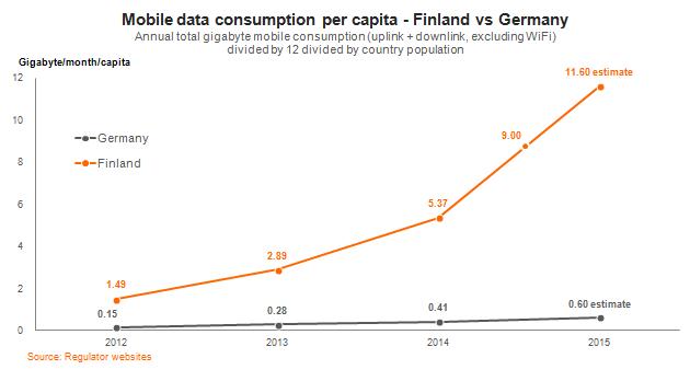 Mobiler Datenverbrauch Deutschland im Vergleich zu Finnland