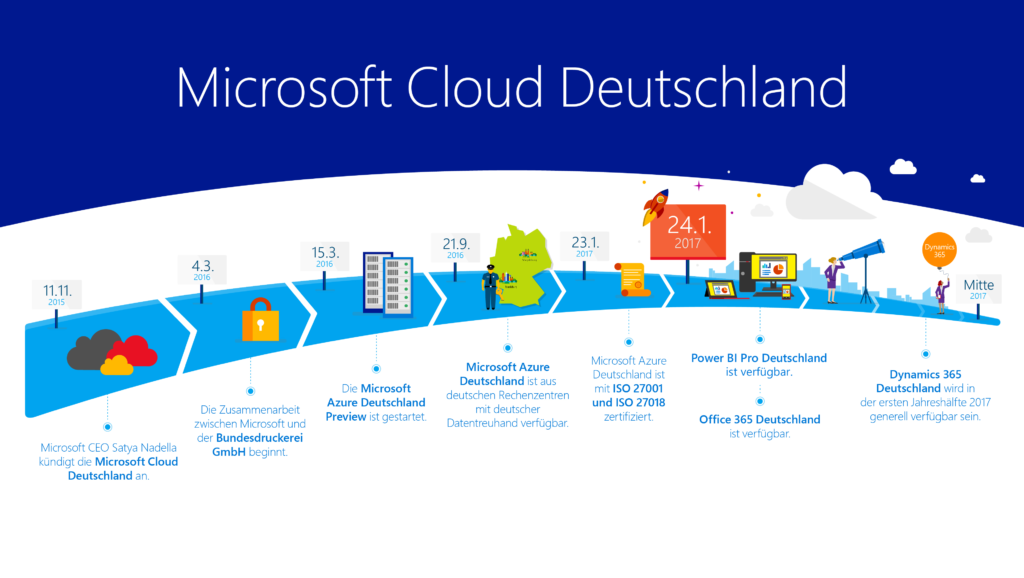 Microsoft Office 365 in der Microsoft Cloud Deutschland
